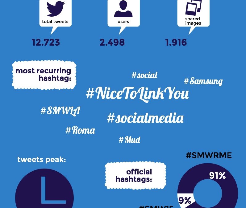 Great success for the Social Media Week in Rome