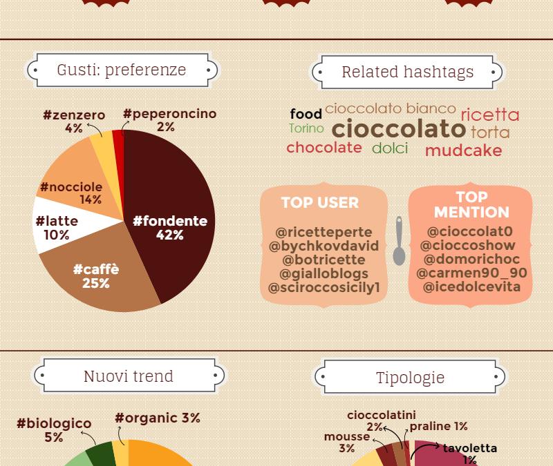Il cioccolato, dal Rio delle Amazzoni ai trending topic di twitter