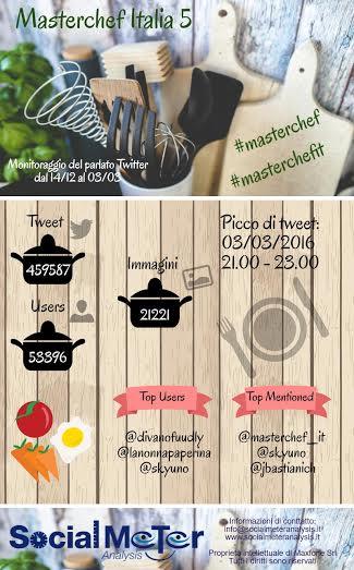 Masterchef Italia 5: una finale a colpi di tweet