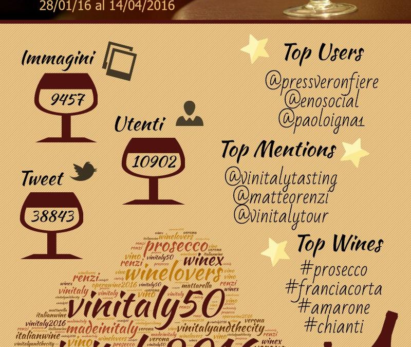 Vinitaly 2016: 130mila presenze e quasi 40mila tweet per la 50a edizione
