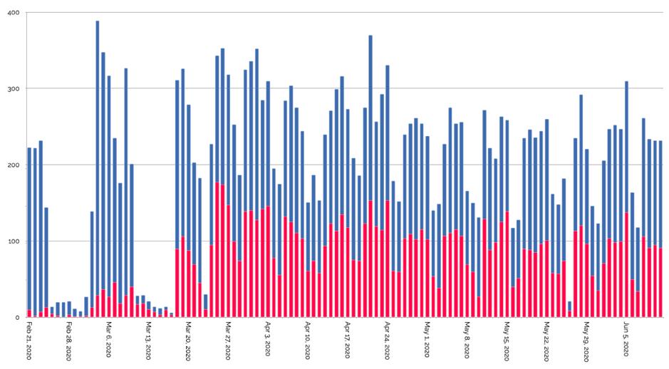 """Figura 1: andamento temporale (21/02/2020 - 11/06/2020) del parlato in tema plastica, nel complesso (in blu) e in relazione al nuovo Covid-19 (in rosso), Fonte: D. Tulone, """"Plastic reduction and covid-19: opponents or allies?"""", su dati SocialMeter."""